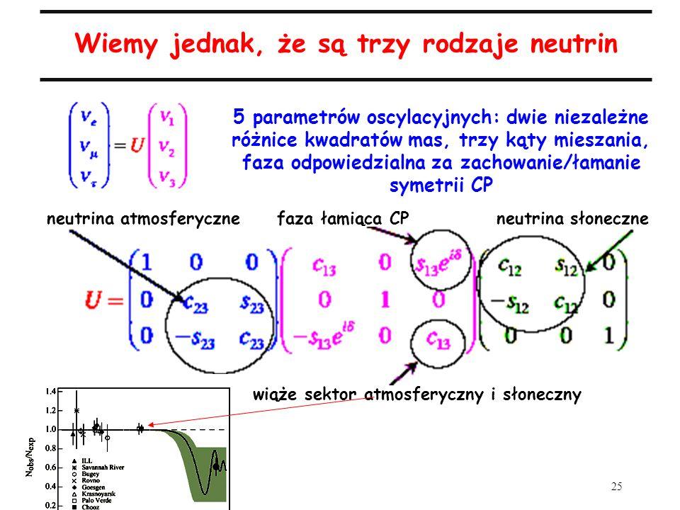 25 Wiemy jednak, że są trzy rodzaje neutrin neutrina atmosferyczne faza łamiąca CP neutrina słoneczne wiąże sektor atmosferyczny i słoneczny 5 paramet