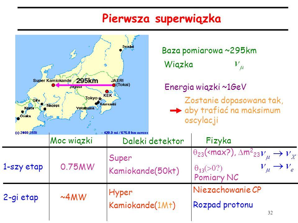 32 Wiązka Energia wiązki ~1GeV Zostanie dopasowana tak, aby trafiać na maksimum oscylacji Baza pomiarowa ~295km 1-szy etap 0.75MW Moc wiązki 2-gi etap
