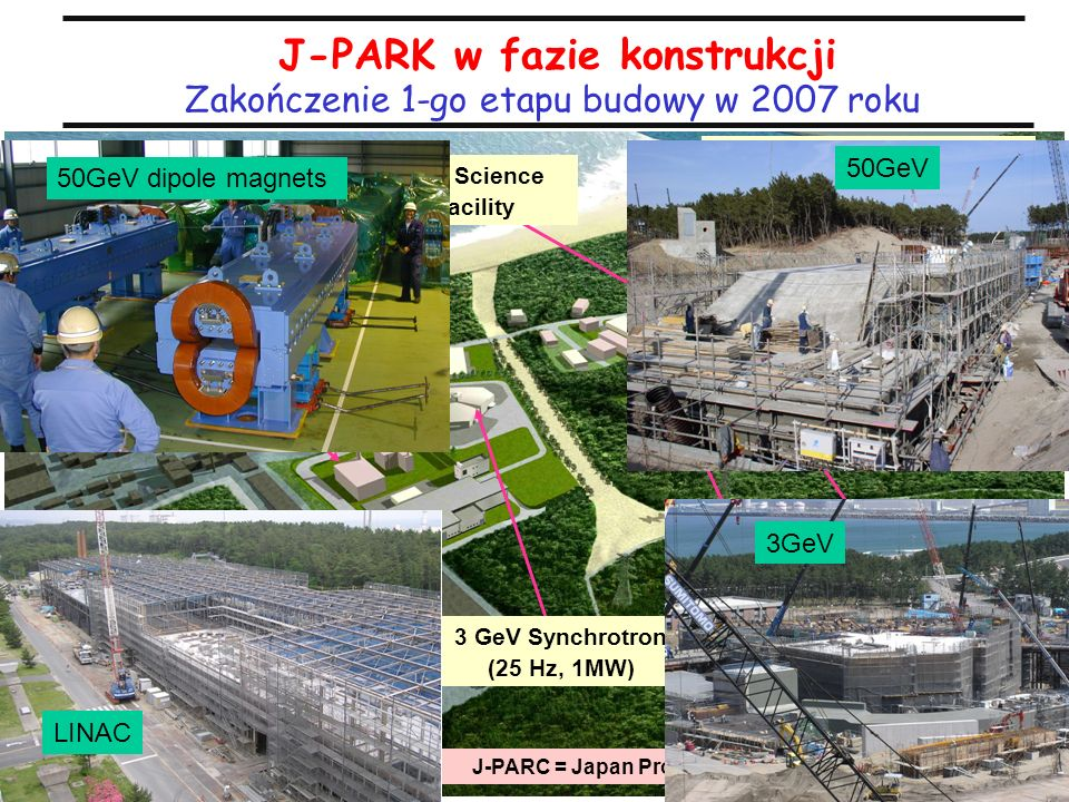 33 J-PARK w fazie konstrukcji 250km Nuclear and Particle Experimental Facility Materials and Life Science Experimental Facility Neutrino to Kamiokande