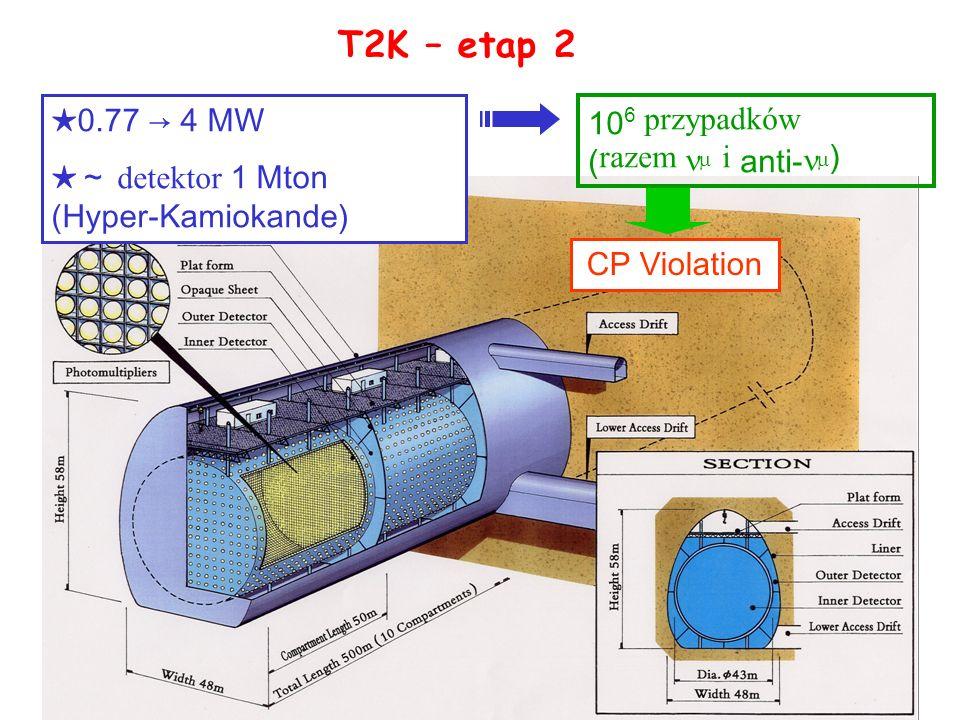 34 T2K – etap 2 0.77 4 MW detektor 1 Mton (Hyper-Kamiokande) CP Violation 10 6 przypadków ( razem i anti- )