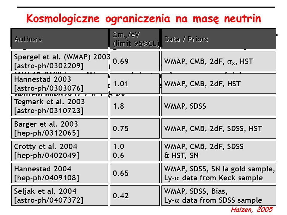 40 Kosmologiczne ograniczenia na masę neutrin Ograniczenia kosmologiczne na sumę mas 3 rodzajów neutrin aktualne pomiary promieniowania reliktowego w
