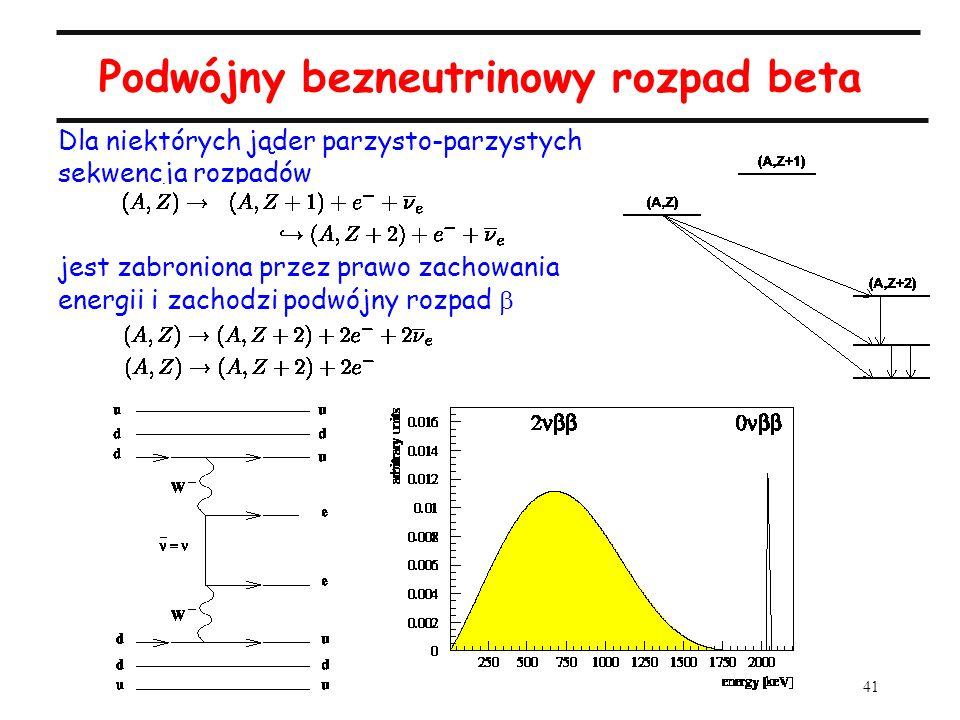 41 Podwójny bezneutrinowy rozpad beta Dla niektórych jąder parzysto-parzystych sekwencja rozpadów jest zabroniona przez prawo zachowania energii i zac