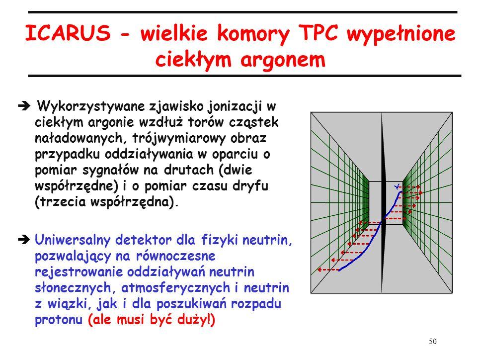 50 ICARUS - wielkie komory TPC wypełnione ciekłym argonem Wykorzystywane zjawisko jonizacji w ciekłym argonie wzdłuż torów cząstek naładowanych, trójw