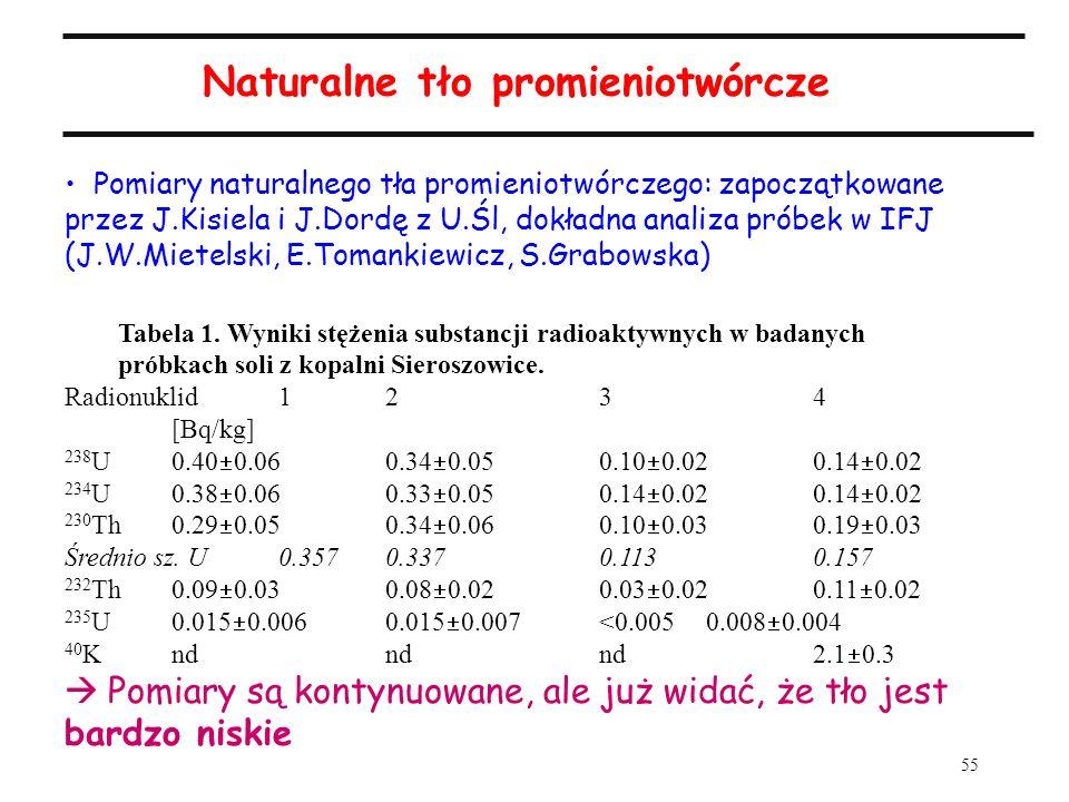 55 Naturalne tło promieniotwórcze Pomiary naturalnego tła promieniotwórczego: zapoczątkowane przez J.Kisiela i J.Dordę z U.Śl, dokładna analiza próbek