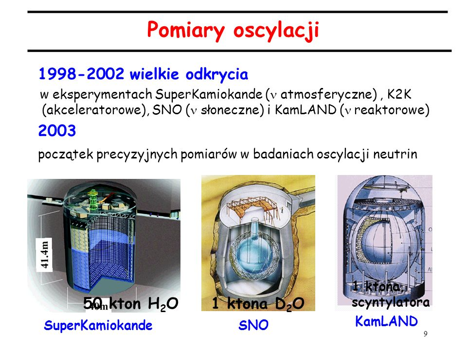 9 Pomiary oscylacji 1998-2002 wielkie odkrycia w eksperymentach SuperKamiokande ( atmosferyczne), K2K (akceleratorowe), SNO ( słoneczne) i KamLAND ( r