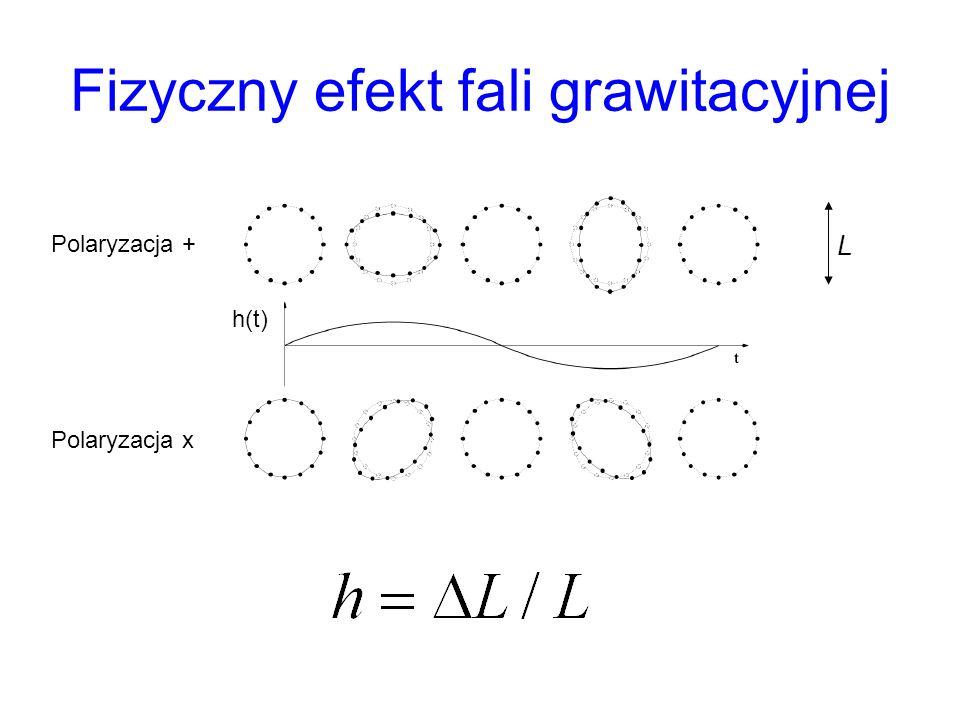Fizyczny efekt fali grawitacyjnej Polaryzacja + Polaryzacja x h(t) L