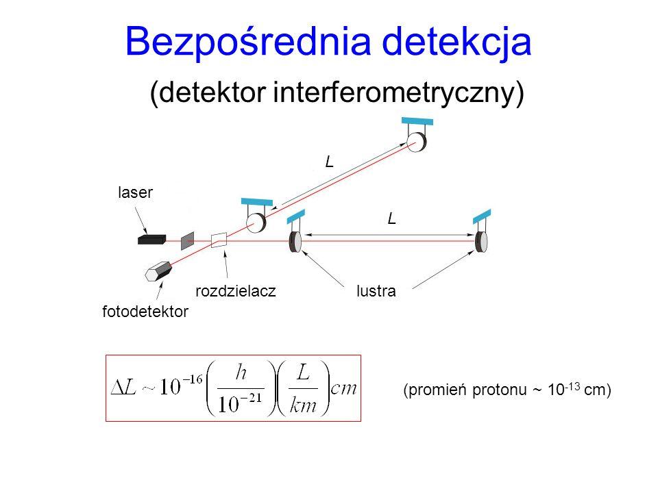 Bezpośrednia detekcja (detektor interferometryczny) fotodetektor rozdzielaczlustra laser L L (promień protonu ~ 10 -13 cm)