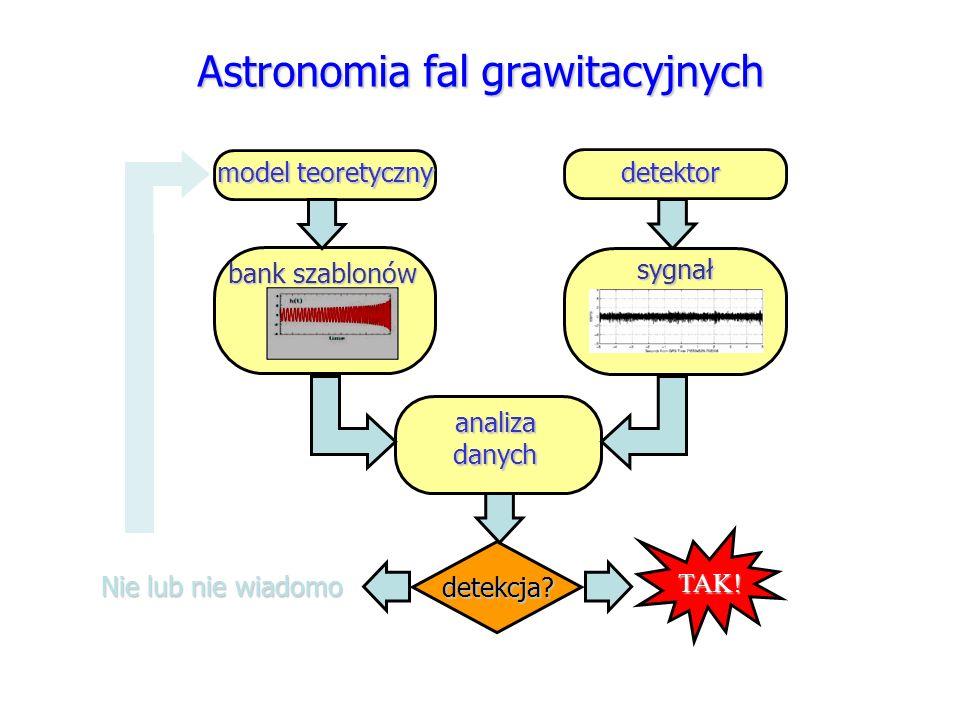 Astronomia fal grawitacyjnych model teoretyczny detektor analiza danych detekcja? TAK! Nie lub nie wiadomo bank szablonów sygnał sygnał