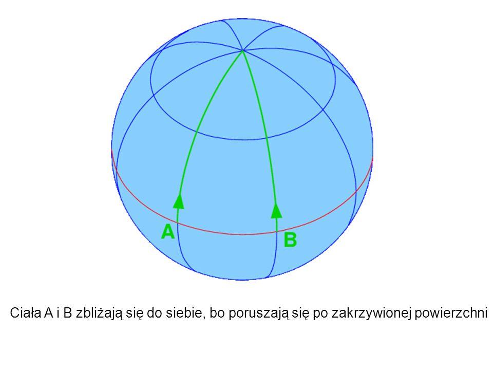 Masywne ciała zakrzywiają czasoprzestrzeń Ciała próbne poruszają się po liniach geodezyjnych w zakrzywionej czasoprzestrzeni Odziaływanie geometrii i materii jest opisane równaniami Einsteina Równania Einsteina przewidują wiele nowych zjawisk, np.