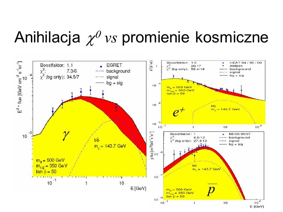 Anihilacja vs promienie kosmiczne e p