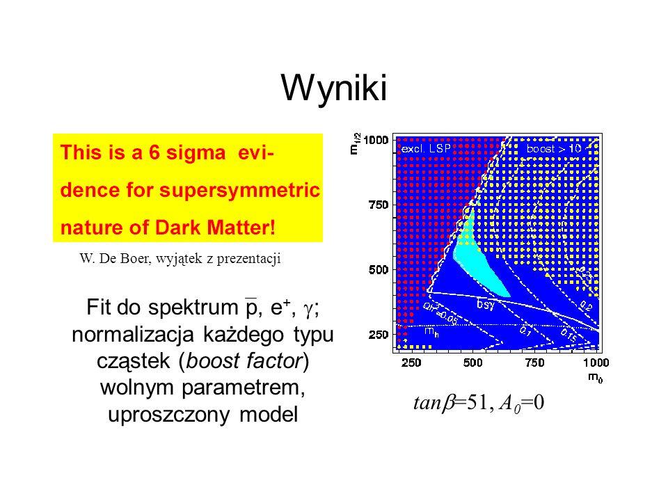 Wyniki W. De Boer, wyjątek z prezentacji tan =51, A 0 =0 Fit do spektrum p, e +, ; normalizacja każdego typu cząstek (boost factor) wolnym parametrem,