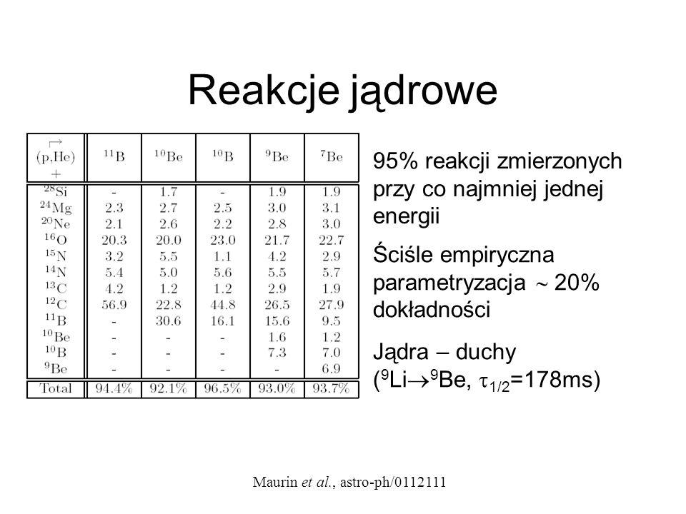 Reakcje jądrowe Maurin et al., astro-ph/0112111 95% reakcji zmierzonych przy co najmniej jednej energii Ściśle empiryczna parametryzacja 20% dokładnoś