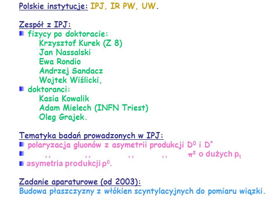 Polskie instytucje: IPJ, IR PW, UW.
