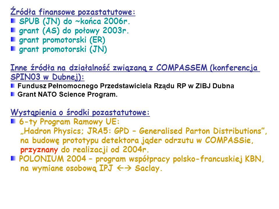 Źródła finansowe pozastatutowe: SPUB (JN) do ~końca 2006r.