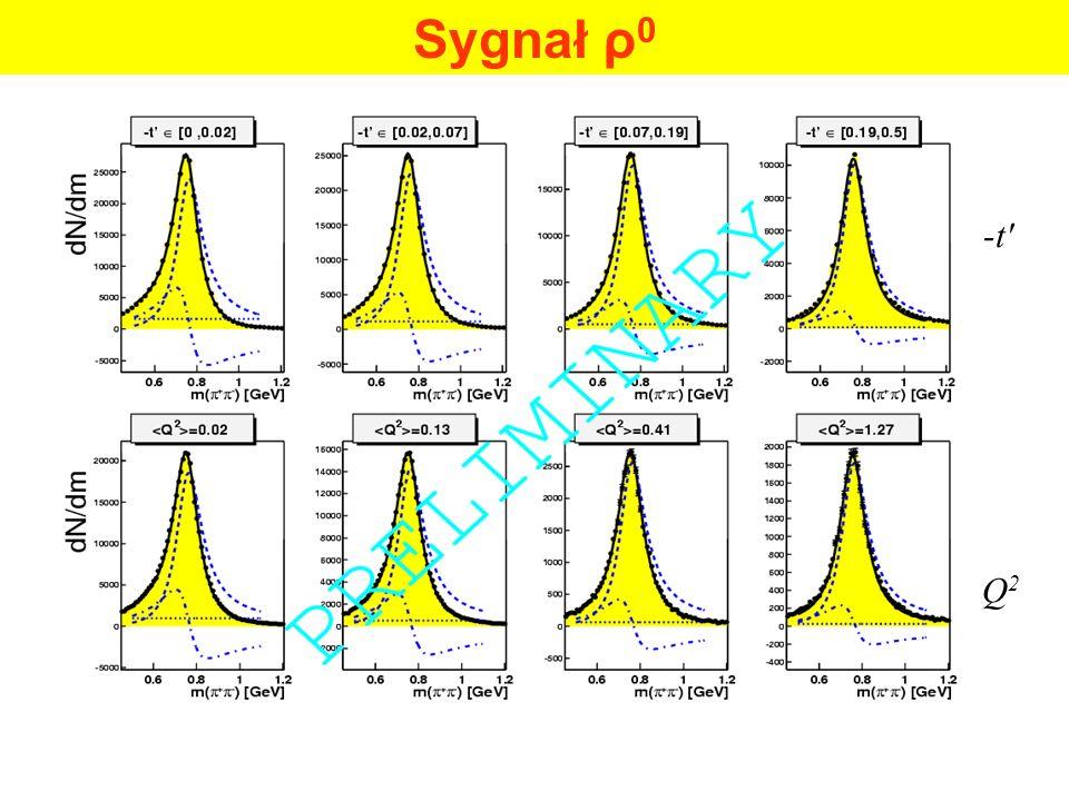 Sygnał ρ 0 -t Q2Q2