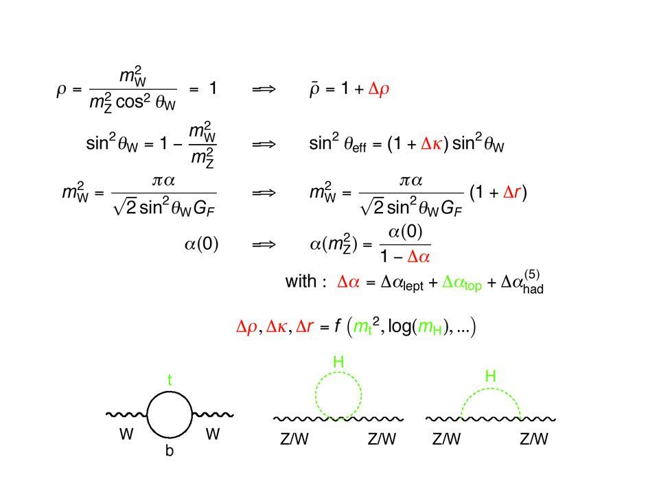 Przybliżony (liniowy) związek pomiędzy S,T,U a gdzie: odpowiadają wartościom S,T,U i γ b przewidywanym przez SM.