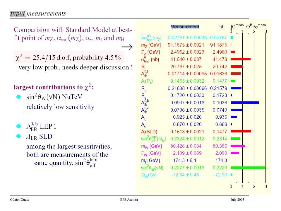 Aby amplitudanie łamała unitarności to masa Higgsa: Jeśli Higgsa nie ma, to najpóźniej dla unitarność zostanie złamana .