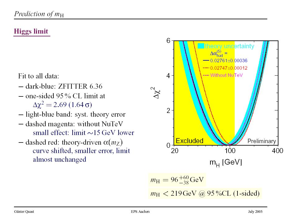 Więzy wynikające z precyzyjnych pomiarów elektrosłabych: ewentualne odstępstwa od SM można opisać w technice efektywnego lagranżjanu czyli w rozwinięciu w potęgach odwrotności parametru odcięcia SM działa wyjątkowo dobrze Pośród wszystkich możliwych 6 wymiarowych operatorów tylko 2 mogą w sposób istotny zmienić S i T tak aby zmienić otrzymywaną z testów masę Higgsa.