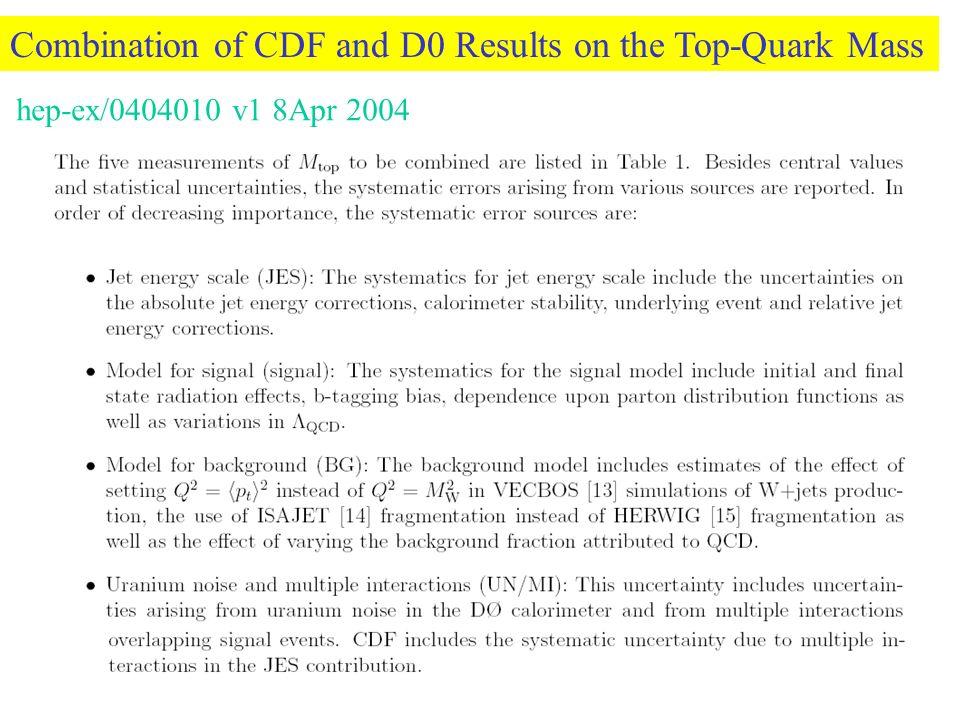 -- nieznane współczynniki -- wartość oczekiwana próżni (175 GeV) Wartości współczynników zależą od fizyki przy skali Λ Trzy możliwe scenariusze dla operatorów O i -Poziom pętlowy: Fizyka przy skali Λ jest perturbacyjna, -dają wkład na poziomie pętlowym -Poziom drzewowy: Fizyka przy skali Λ jest perturbacyjna, -wkład na poziomie drzewowym -nie może dawać wkładu na poziomie drzewowym, stąd