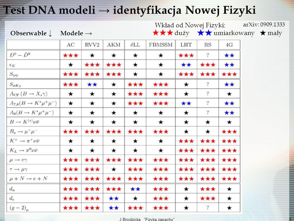 J.Brodzicka Fizyka zapachu 9 Test Fizyki Zapachu: pomiary Trójkąta Unitarnego (TU) Macierz CKM unitarna: V CKM V CKM =1 V ud V * ub + V cd V * cb + V td V * tb =0 TU dla mezonów B Niezależny pomiar boków i kątów test MS 2001: Belle i BaBar odkrywają łamanie CP w B (pomiar β dla B 0 J/ψK 0 s ) 2011: finalny pomiar Belle Pomiary potwierdziły: TU jest trójkątem Pomiary vs przewidywania MS α γ β Input: Output: 2001 2011
