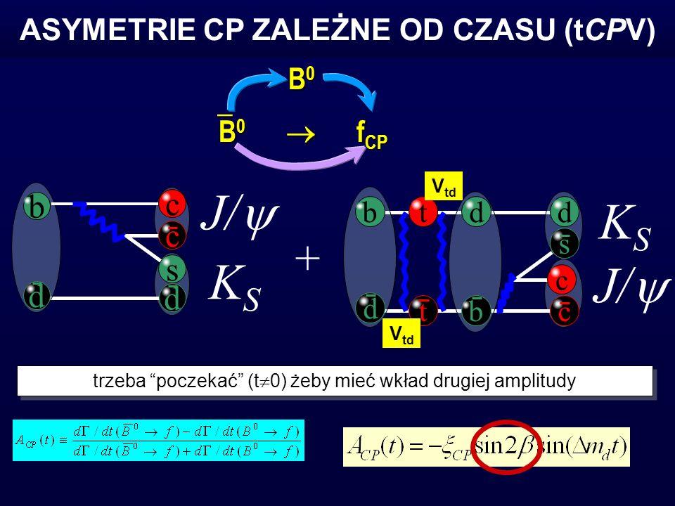 ASYMETRIE CP ZALEŻNE OD CZASU (tCPV) b c d c s d J/ KSKS b d c KSKS b c s ddt t + V td trzeba poczekać (t 0) żeby mieć wkład drugiej amplitudy B 0 f CP B 0 f CP B0B0B0B0