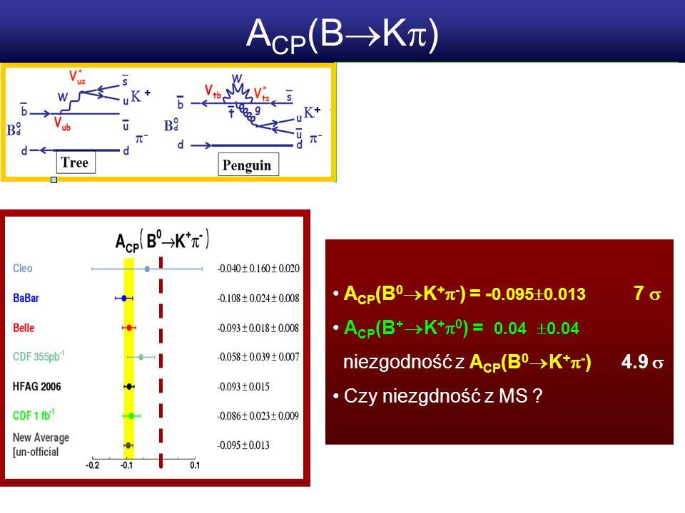 A CP (B K ) A CP (B 0 K + - ) = - 0.095 0.013 7 A CP (B + K + 0 ) = 0.04 0.04 niezgodność z A CP (B 0 K + - ) 4.9 Czy niezgdność z MS .