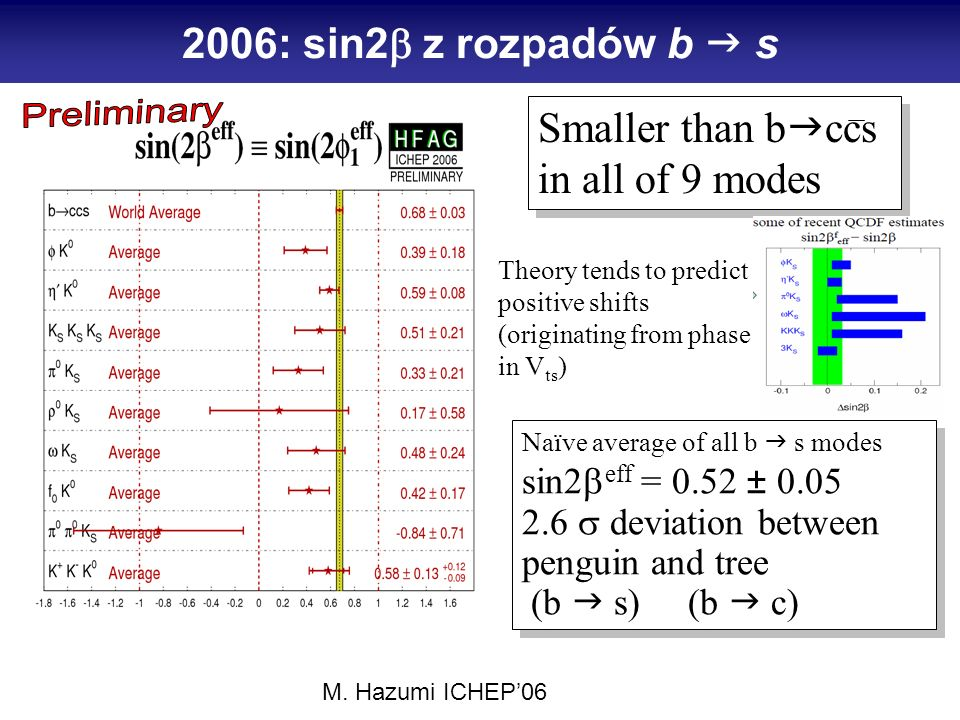 2006: sin2 z rozpadów b s Smaller than b ccs in all of 9 modes Smaller than b ccs in all of 9 modes Theory tends to predict positive shifts (originating from phase in V ts ) Naïve average of all b s modes sin2 eff = 0.52 ± 0.05 2.6 deviation between penguin and tree (b s) (b c) Naïve average of all b s modes sin2 eff = 0.52 ± 0.05 2.6 deviation between penguin and tree (b s) (b c) M.