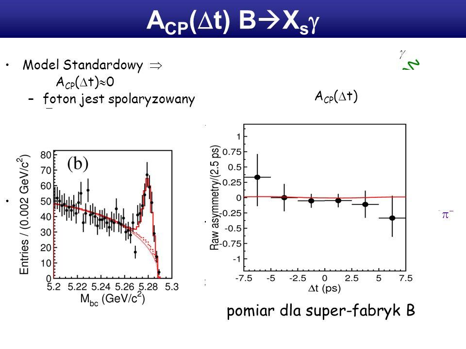 A CP ( t) B X s Model Standardowy A CP ( t) 0 –foton jest spolaryzowany B 0 s L, B 0 s R stany końcowe różne dla B 0 i B 0 B 0 s L tłumione ~m s /m b A CP (t) potrzebny wierzchołek rozpadu B C7C7 mbmb mbmb msms msms trajektoria K s IP B vertex pomiar dla super-fabryk B profil wiązki A CP ( t)