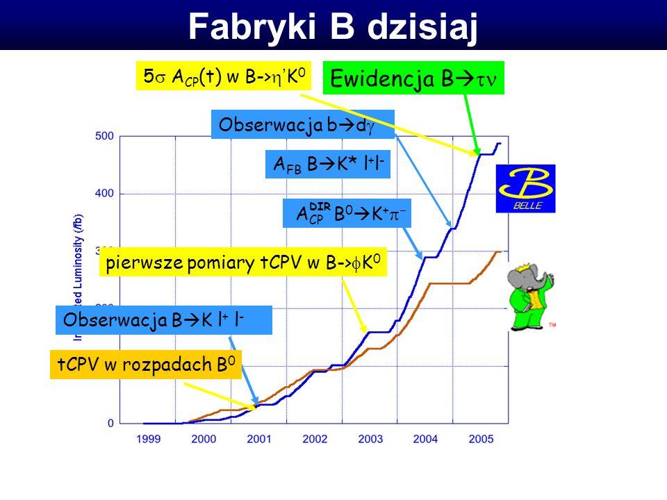 Obserwacja b d Fabryki B dzisiaj Obserwacja B K l + l - tCPV w rozpadach B 0 pierwsze pomiary tCPV w B-> K 0 A CP B 0 K + A FB B K* l + l - Ewidencja B DIR 5 A CP (t) w B-> K 0 Obserwacja b d