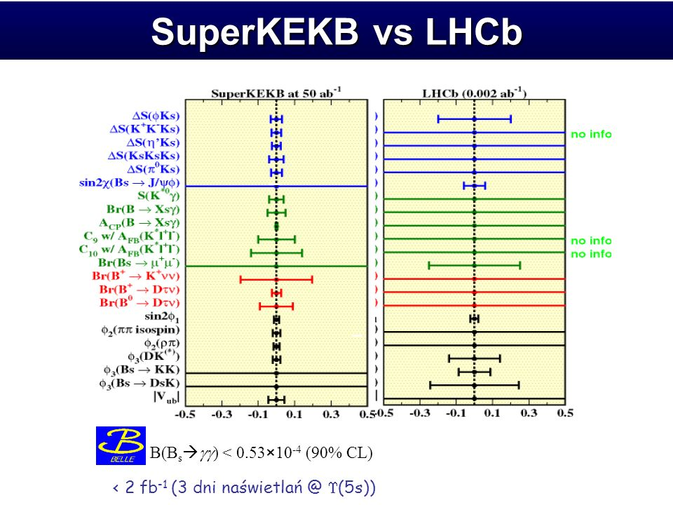 SuperKEKB vs LHCb B(B s ) < 0.53×10 -4 (90% CL) < 2 fb -1 (3 dni (5s))