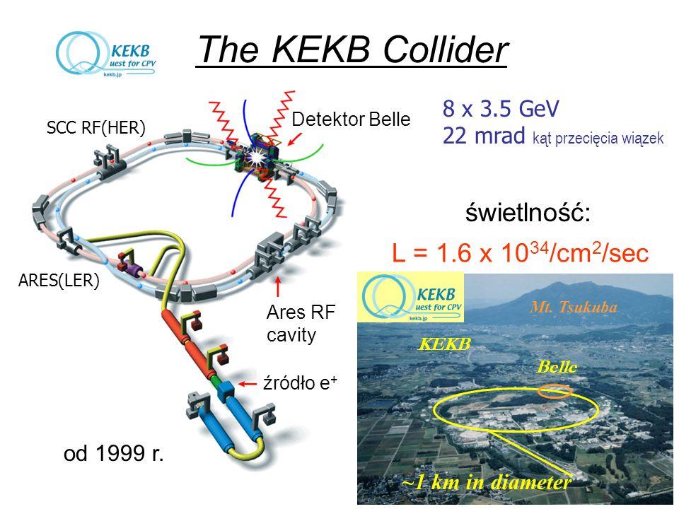 źródło e + Ares RF cavity Detektor Belle świetlność: L = 1.6 x 10 34 /cm 2 /sec SCC RF(HER) ARES(LER) The KEKB Collider 8 x 3.5 GeV 22 mrad kąt przecięcia wiązek ~1 km in diameter Mt.