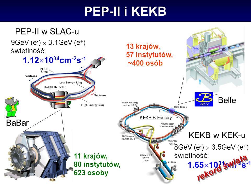 Scałkowane świetlności KEKB i PEP-II PEP-II BaBar 24 lipca, 2006 KEKB Belle KEKB + PEP-II Świetlności znacznie przekraczają założenia obu projektów ~ miliard par BB