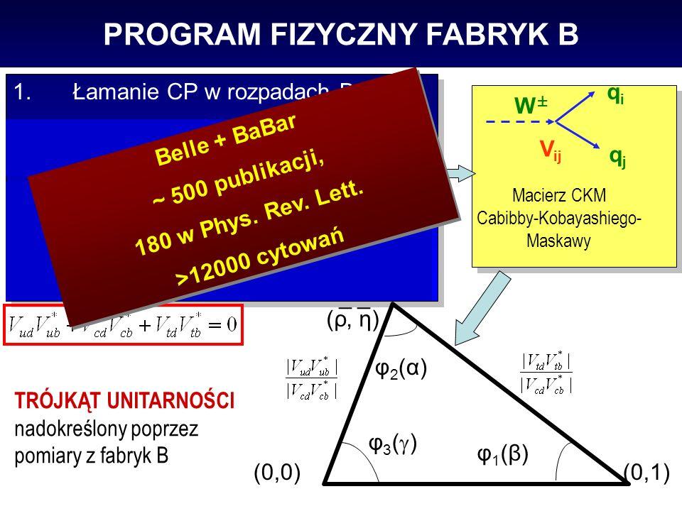 PROGRAM FIZYCZNY FABRYK B 1.Łamanie CP w rozpadach B 2.Parametry Modelu Standardowego (zespolone sprzężenia kwarków) 3.Poszukiwanie efektów nowej fizyki 4.Spektroskopia powabu 5.Fizyka 1.Łamanie CP w rozpadach B 2.Parametry Modelu Standardowego (zespolone sprzężenia kwarków) 3.Poszukiwanie efektów nowej fizyki 4.Spektroskopia powabu 5.Fizyka (0,0)(0,1) W±W± qiqi qjqj V ij Macierz CKM Cabibby-Kobayashiego- Maskawy φ1(β)φ1(β) φ 3 ( ) φ2(α)φ2(α) TRÓJKĄT UNITARNOŚCI nadokreślony poprzez pomiary z fabryk B _ _ (ρ, η) Belle + BaBar ~ 500 publikacji, 180 w Phys.