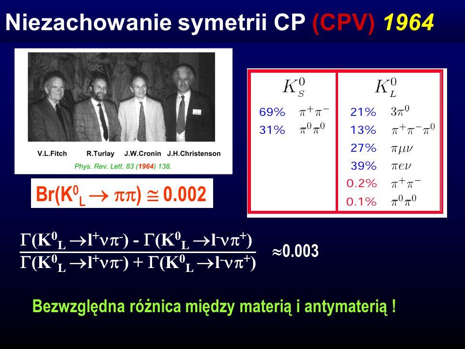 Mechanizm Kobayashiego-Maskawy (KM) CPV Nieredukowalna faza w Lagrangianie s G F sin C u d u G F cos C Makoto Kobayashi Toshihide Maskawa 1973 C kąt Cabibby C 12, 23, 13, e -i e -i β d u s d u s ?.