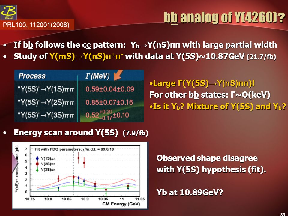 33 bb analog of Y(4260) ? bb analog of Y(4260) ? If bb follows the cc pattern: Y b Y(nS)ππ with large partial widthIf bb follows the cc pattern: Y b Y