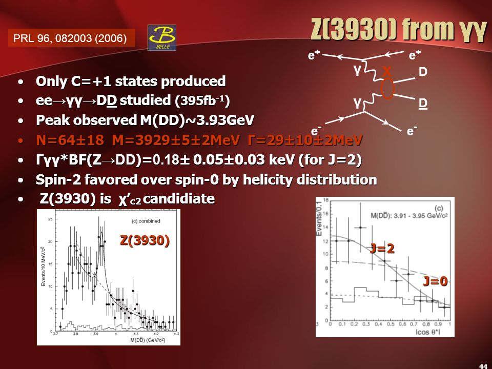 44 Only C=+1 states producedOnly C=+1 states produced ee γγ DD studied (395fb -1 )ee γγ DD studied (395fb -1 ) Peak observed M(DD)~3.93GeVPeak observe