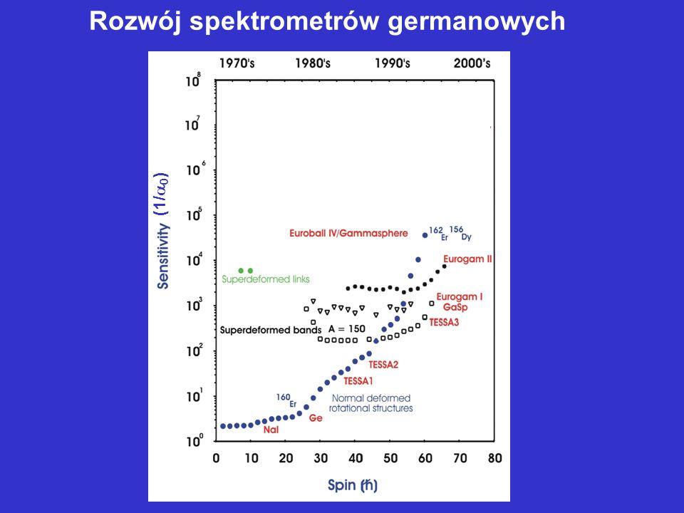 Rozwój spektrometrów germanowych (1/ 0 )