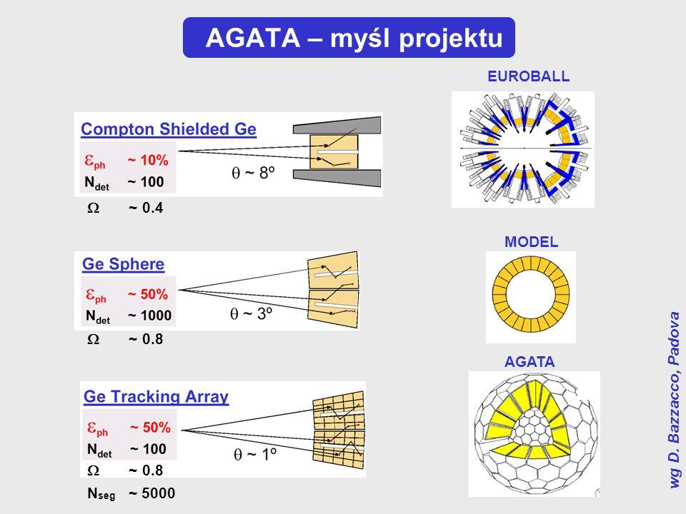 AGATA – myśl projektu EUROBALL MODEL AGATA ~ 0.4 ~ 0.8 N seg ~ 5000 wg D. Bazzacco, Padova