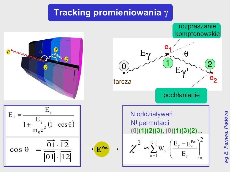 Tracking promieniowania wg E. Farnea, Padova rozpraszanie komptonowskie N oddziaływań N! permutacji: (0)(1)(2)(3), (0)(1)(3)(2)... E Pos tarcza pochła