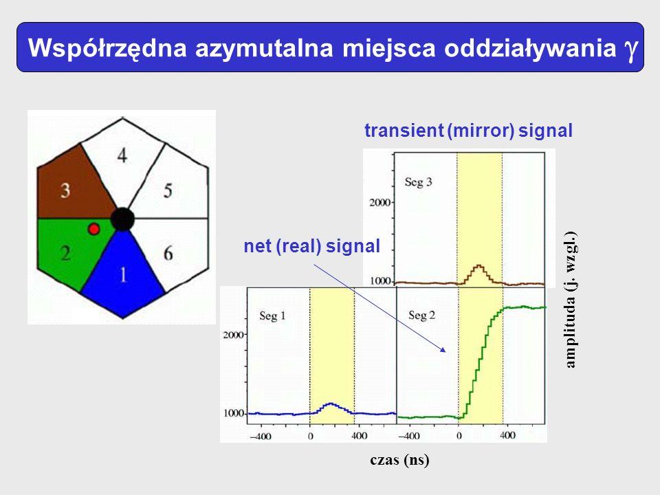 Współrzędna azymutalna miejsca oddziaływania amplituda (j. wzgl.) czas (ns) transient (mirror) signal net (real) signal