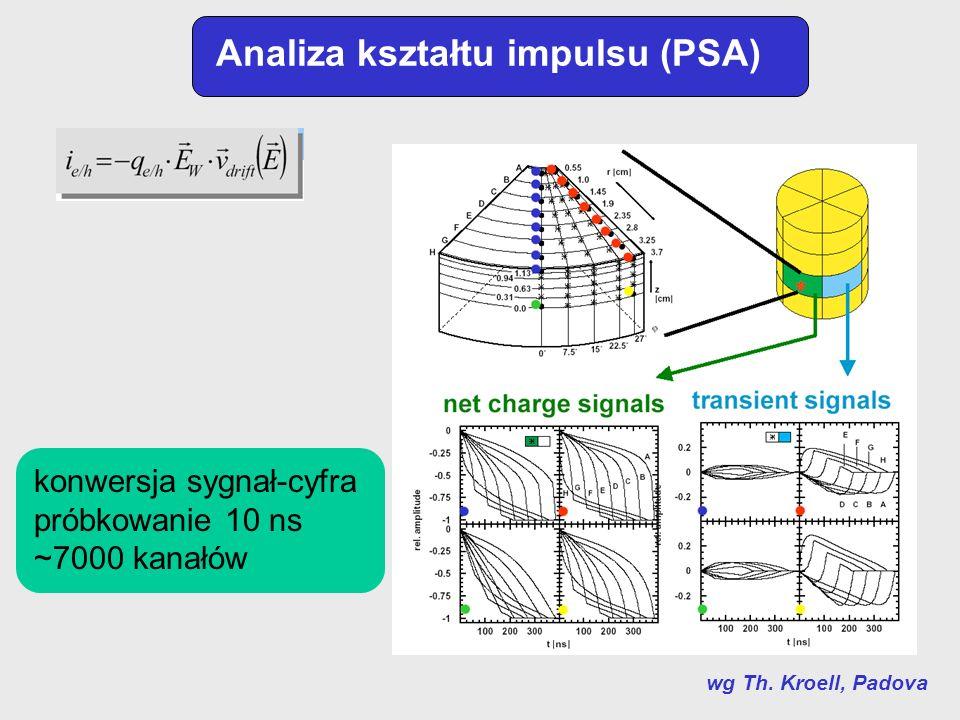 Analiza kształtu impulsu (PSA) wg Th. Kroell, Padova konwersja sygnał-cyfra próbkowanie 10 ns ~7000 kanałów