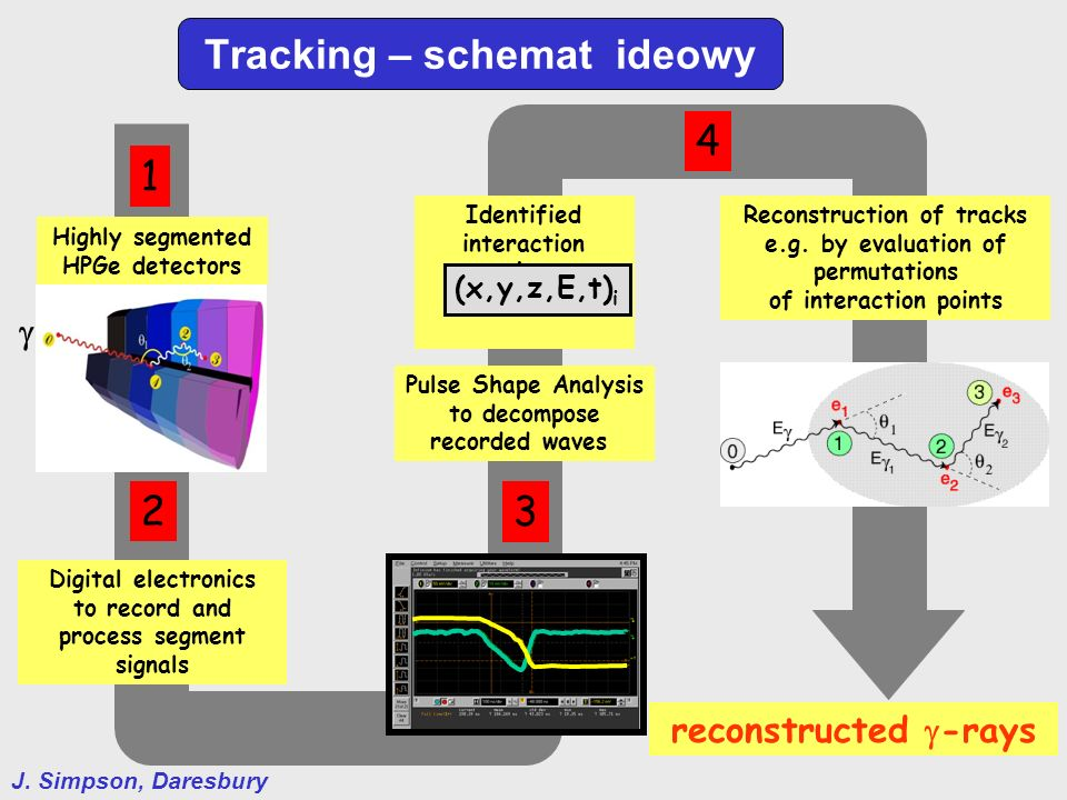 Tracking – schemat ideowy Pulse Shape Analysis to decompose recorded waves Highly segmented HPGe detectors · · · · Identified interaction points (x,y,