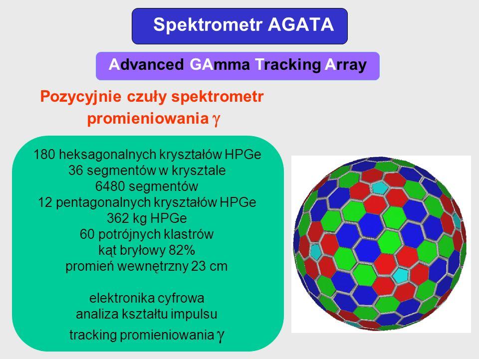 Spektrometr AGATA Advanced GAmma Tracking Array 180 heksagonalnych kryształów HPGe 36 segmentów w krysztale 6480 segmentów 12 pentagonalnych kryształó