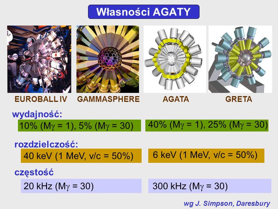 Własności AGATY EUROBALL IVAGATA wg J. Simpson, Daresbury GAMMASPHEREGRETA wydajność: 40% (M = 1), 25% (M = 30) 10% (M = 1), 5% (M = 30) rozdzielczość