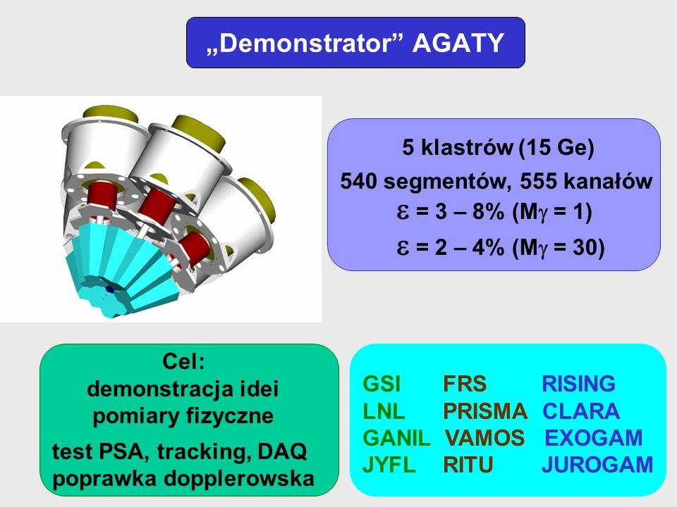 Demonstrator AGATY 5 klastrów (15 Ge) test PSA, tracking, DAQ poprawka dopplerowska 540 segmentów, 555 kanałów = 3 – 8% (M = 1) = 2 – 4% (M = 30) Cel: