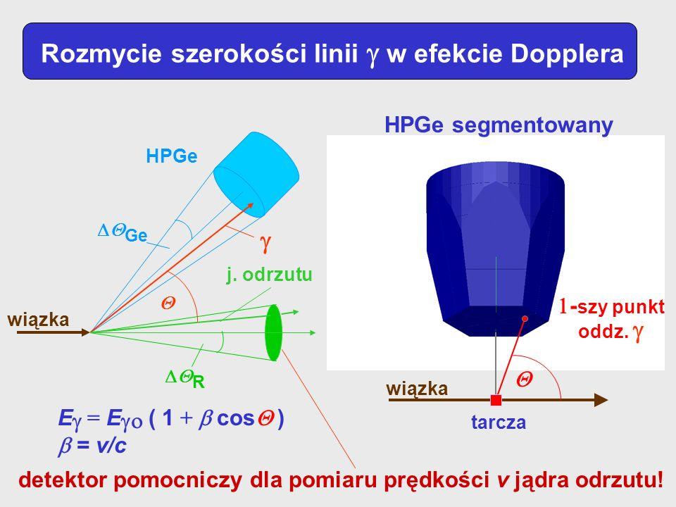 Rozmycie szerokości linii w efekcie Dopplera Ge HPGe wiązka j. odrzutu g R - szy punkt oddz. g wiązka tarcza E = E ( 1 + cos ) = v/c HPGe segmentowany