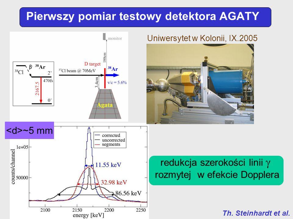 Pierwszy pomiar testowy detektora AGATY Uniwersytet w Kolonii, IX.2005 Th. Steinhardt et al. ~5 mm redukcja szerokości linii rozmytej w efekcie Dopple