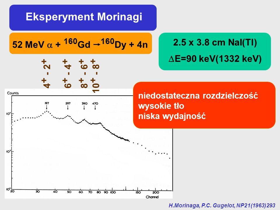 Eksperyment Morinagi H.Morinaga, P.C. Gugelot, NP21(1963)293 52 MeV + 160 Gd 160 Dy + 4n 2.5 x 3.8 cm NaI(Tl) E=90 keV(1332 keV) 4 + - 2 + 6 + - 4 + 8