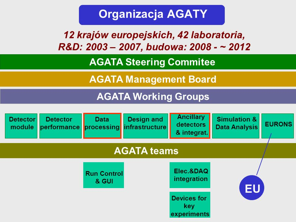Organizacja AGATY AGATA Steering Commitee AGATA Management Board AGATA Working Groups Detector module Detector performance Data processing Design and