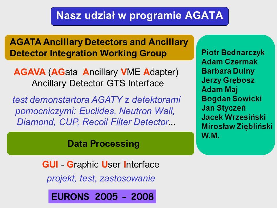 Nasz udział w programie AGATA AGAVA (AGata Ancillary VME Adapter) Ancillary Detector GTS Interface Piotr Bednarczyk Adam Czermak Barbara Dulny Jerzy G